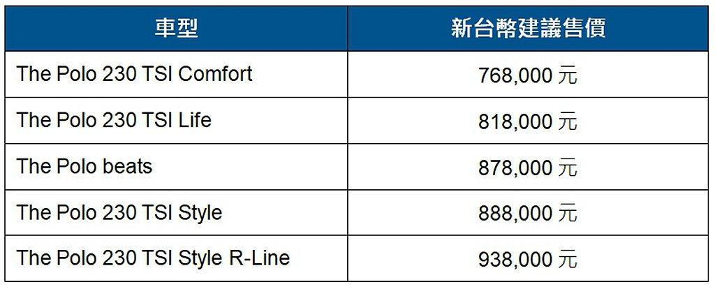 新年式福斯Polo台灣市場車型、售價一覽表。 圖/Volkswagen提供