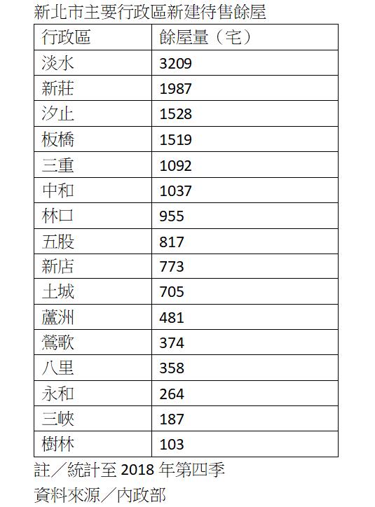 資料來源:內政部