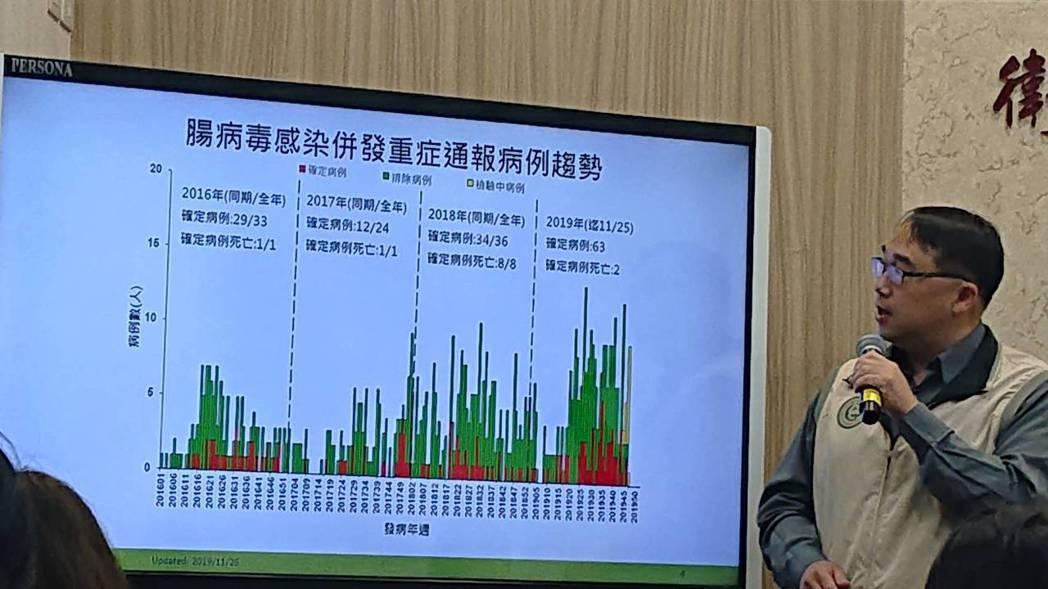 疾管署監測資料顯示,上周國內腸病毒門急診就診共計7,945人次,近期門急診就診人...