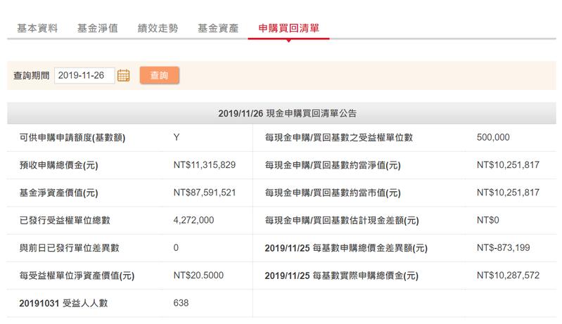 復華投信公告,FH香港規模仍有8,000多萬元及638名受益人,表現不特別差,但投信決定了結清算。復華投信官網