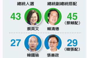 給新總統:未來4年 台灣沉淪或提升?
