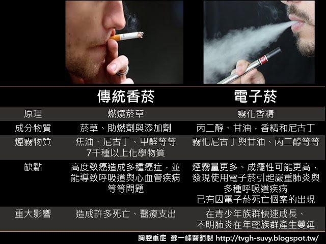 一張圖告訴你電子菸可能造成的健康與社會危害!圖片提供/蘇一峰醫師