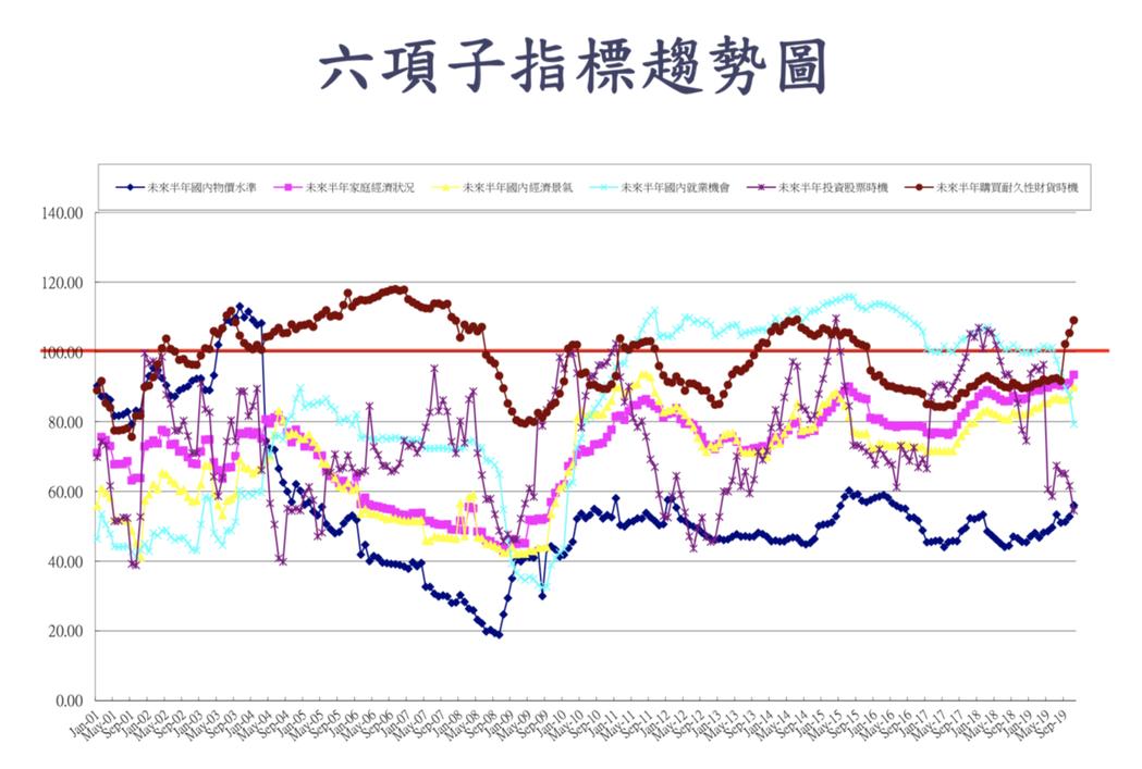 中央大學台經中心今(27)日公布11月消費者信心指數(CCI)調查的總數微幅下降...