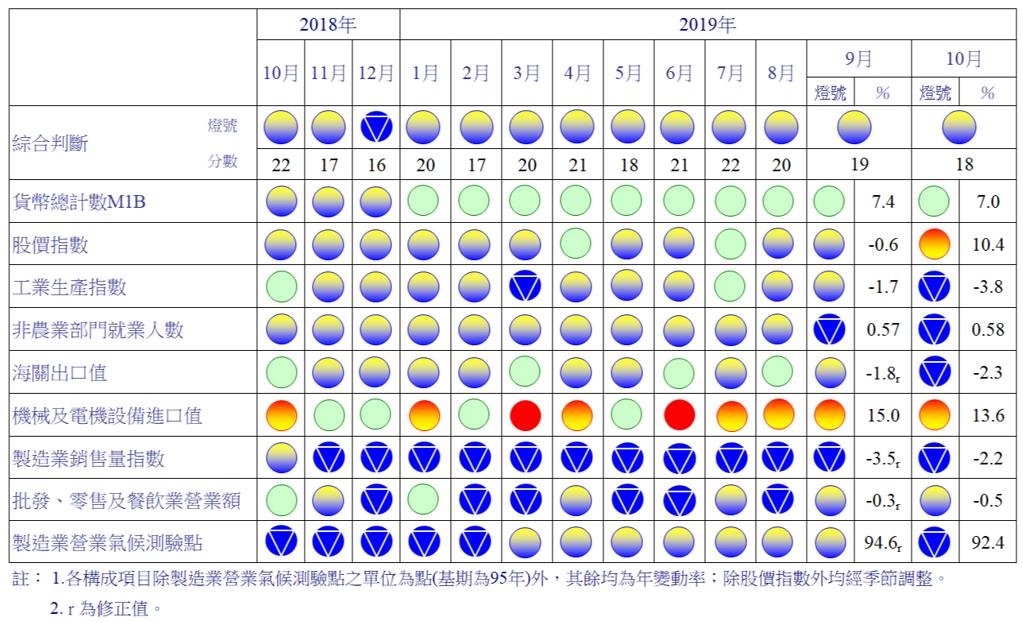 近一年來景氣對策信號。國發會提供。