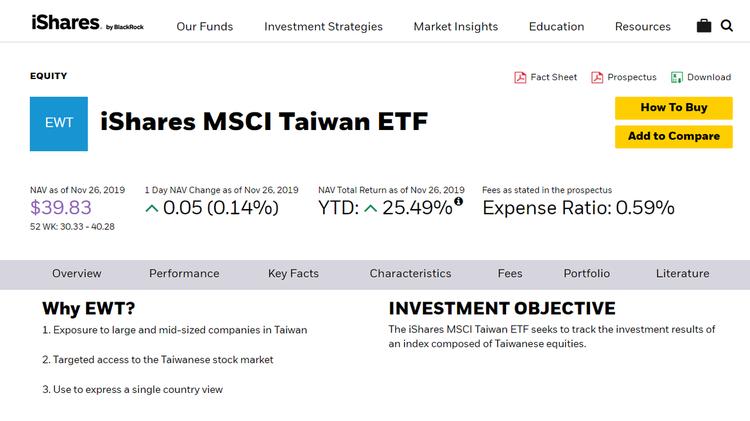 據報導,橋水基金近一季加碼連結台股的EWT,該ETF今年來總報酬率有25.49%...
