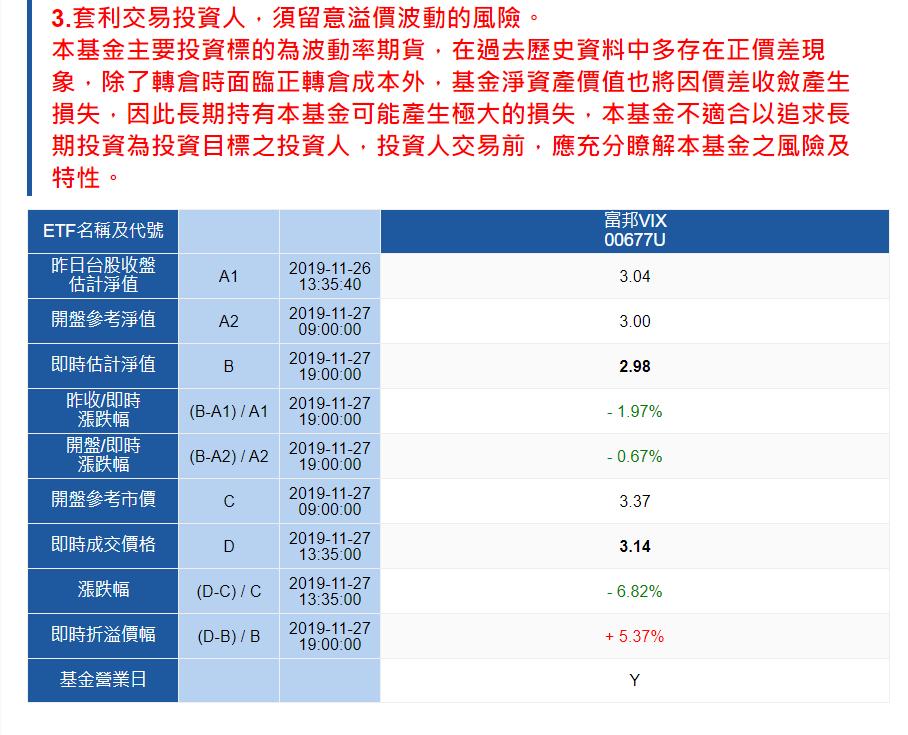 富邦VIX今天因為帶量下跌,溢價降到5%,市場分析此為靠攏淨值的風險,事實上,下市是看淨值到2元了沒?以富邦VIX的最新淨值跌到2.98元,進一步靠攏下市的2元警戒線,呈現溢價風險降、但下市風險升的狀況。資料來源/富邦投信官網