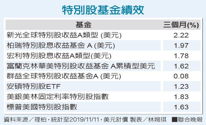 特別股基金績效資料來源/理柏 製表/林婉琪