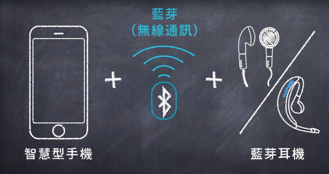 手機安裝「智慧聽」App、搭配藍芽耳機,就能變成類似「調頻助聽系統」的聽能輔具。...