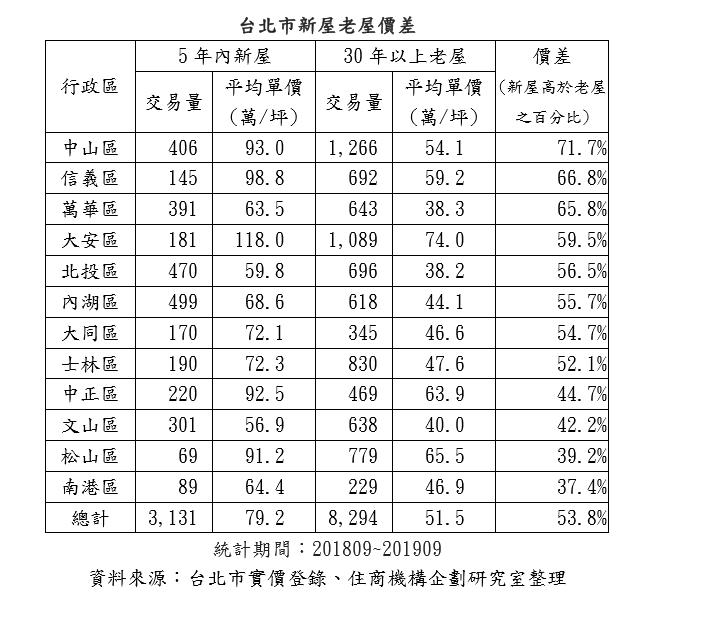 資料來源:台北市實價登錄、住商機構企劃研究室整理