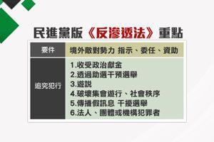 影/台灣被滲透到全身發紅 綠問:國民黨為何怕<u>反滲透法</u>