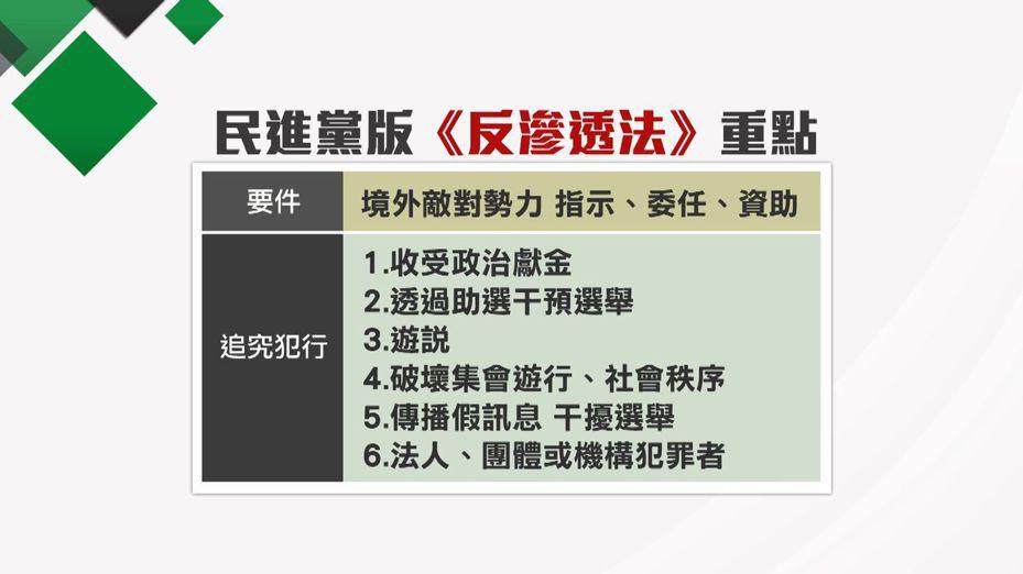 民進黨團周五(29日)力拚「反滲透法」逕付二讀。製表/潘姣琪