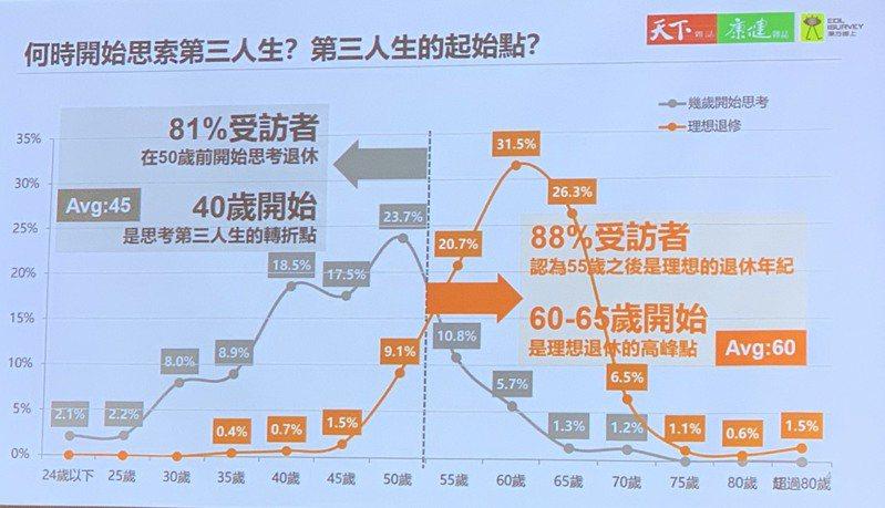 東方線上今公布最新調查,八成民眾會在50歲起開始思考退秀,八成八認為55歲是最理想的退休年齡,退休準備時間平均認為需要15年。記者陳雨鑫/攝影