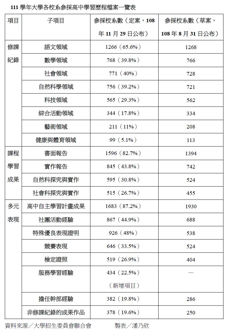 111學年大學各校系參採高中學習歷程檔案一覽表。