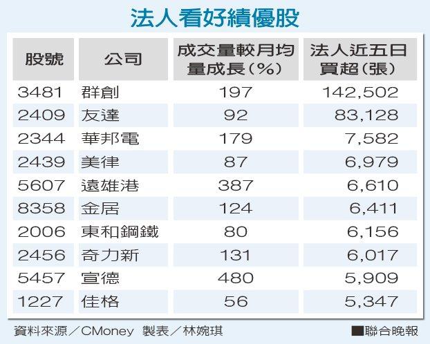法人看好績優股 資料來源/CMoney 製表/林婉琪