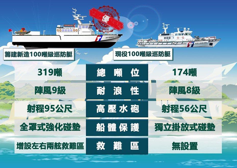 海巡署艦隊分署今天表示,海巡新建17艘升級水砲射程的防撞型100噸巡防艇,今天完成決標作業。圖╱艦隊分署提供