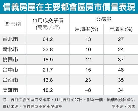 信義房屋在主要都會區房市價量表現 圖/經濟日報提供