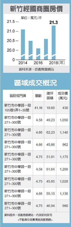 新竹經國商圈房價、區域成交概況 圖/經濟日報提供