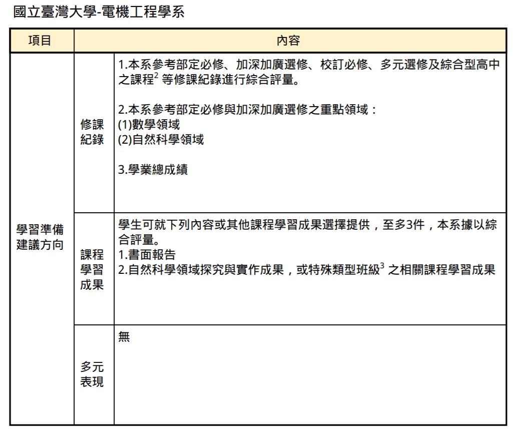 台大電機系111年個人申請入學的學習準備建議方向。圖/取自大學招聯會官網