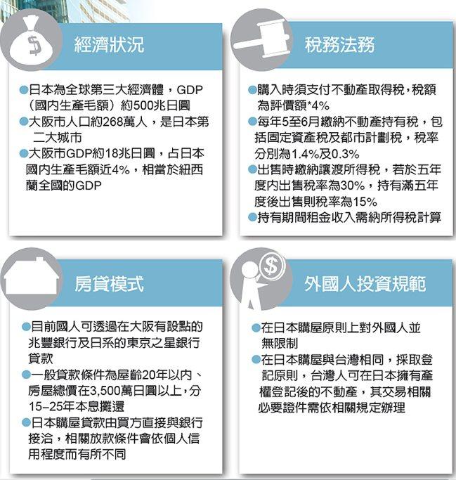 經濟狀況、稅務法務、房貸模式、外國人投資規範 圖/經濟日報提供