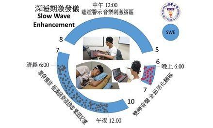 「可攜式深睡期激發儀」圖示,分三個時段 (1)晚上白噪音刺激腦部聽覺區(2)白天...