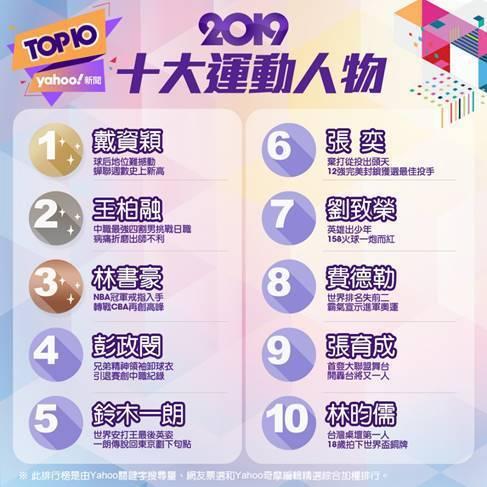 Yahoo奇摩公佈2019年十大運動人物排行榜 圖/Yahoo奇摩提供
