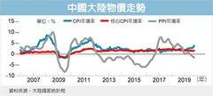 名家觀點/中國矛盾的物價 都是「豬」惹的禍