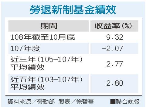 勞退新制基金績效資料來源/勞動部 製表/徐碧華