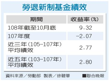 勞退新制基金績效。資料來源/勞動部 製表/徐碧華