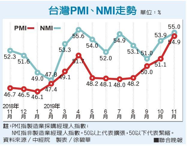 台灣PMI、NMI走勢。資料來源/中經院 製表/徐碧華