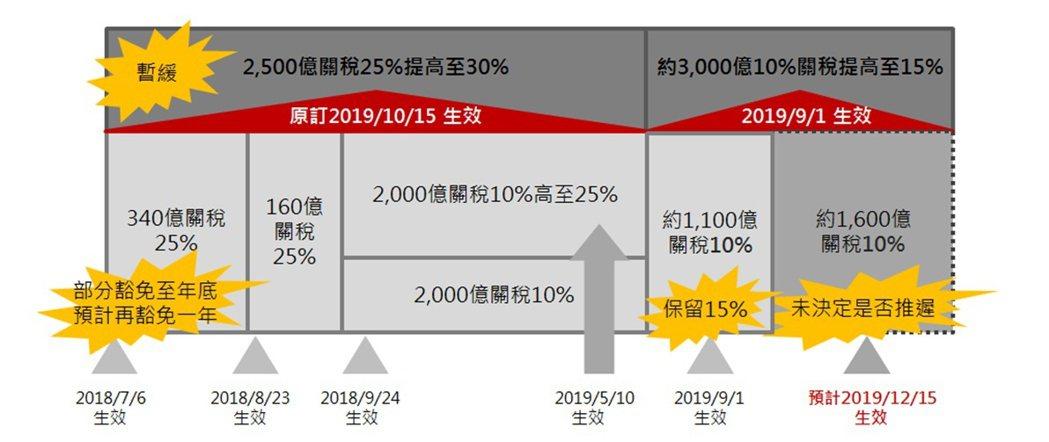 美國對中國商品加徵關稅時間表。富邦證券/提供
