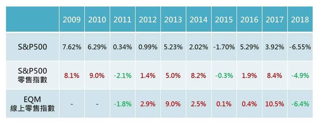 零售指數11~12月表現多優於大盤。富邦證券/提供