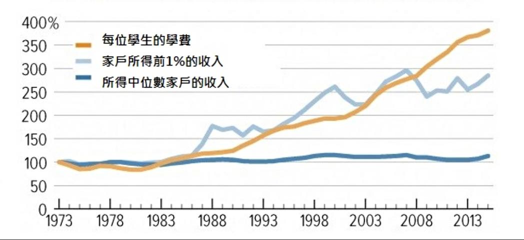 (圖一)美國大學生平均學費與家戶所得收入組別的成長率。學費與家戶所得以1973-...