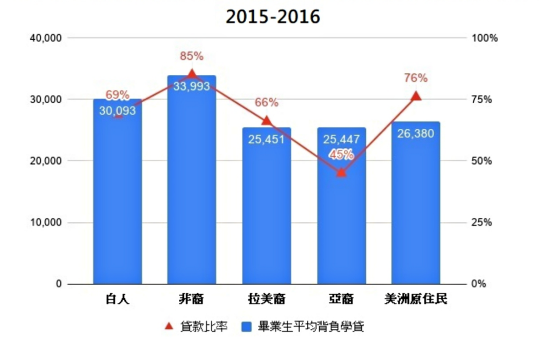(圖四)美國各族群平均每名貸款者的學貸總成(美元)與貸款比率(%)。 圖/作者自...