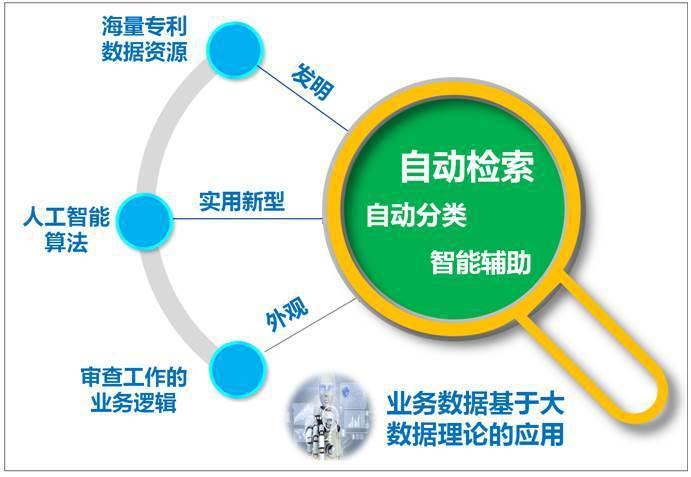 圖1. AI 技術在 CNIPA 的應用現狀-1 (資料來源:《AI在專利審查中...