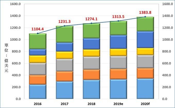 圖一、電子材料全球市場 (資料來源:工研院產科國際所)