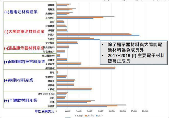 圖二、近三年全球電子材料市場規模 (資料來源:工研院產科國際所)