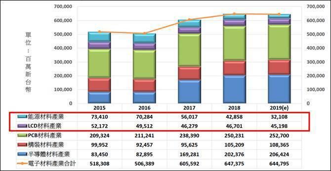 圖三、台灣電子材料產值 (資料來源:工研院產科國際所)