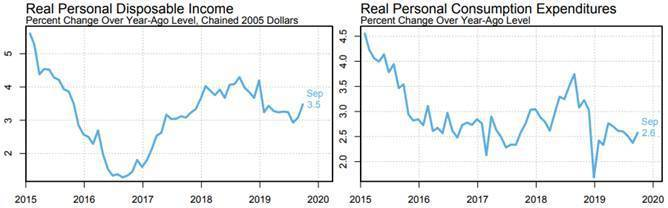 圖1:2019年9月止,美國實質個人可支配所得和民間消費支出 (資料來源:htt...