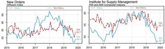 圖2:2019年10月止,美國ISM新訂單指數和PMI、NMI (資料來源:ht...