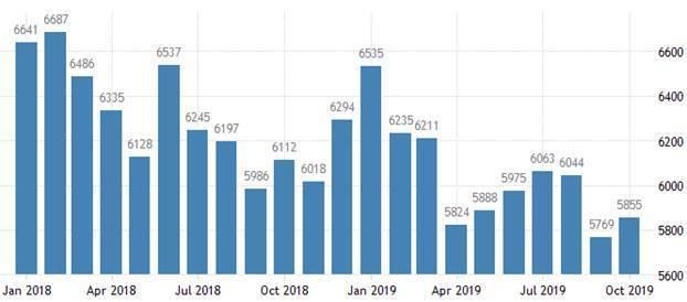 圖4:2019年10月底止,美國失業人口(千人) (資料來源:https://t...
