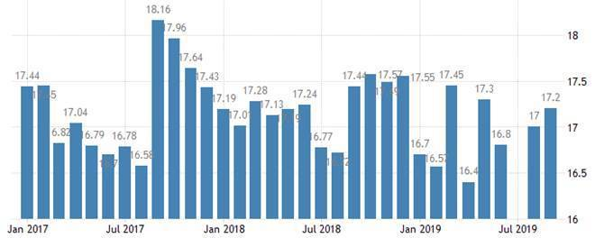 圖6:2019年9月底止,美國所有車輛銷售(百萬輛)