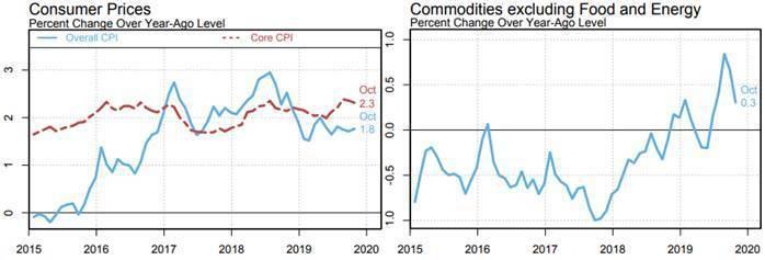 圖7:2019年10月底止,美國通貨膨脹率(%)、和扣除食物與能源的核心商品類通...