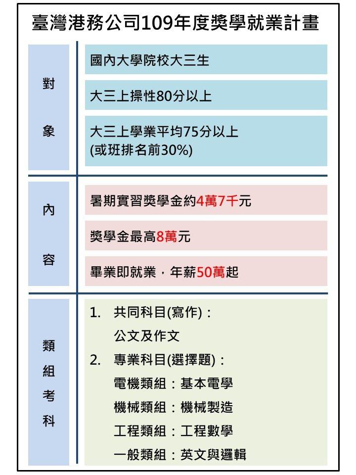 台灣港務公司明年度獎學就業計畫。圖/台灣港務公司提供