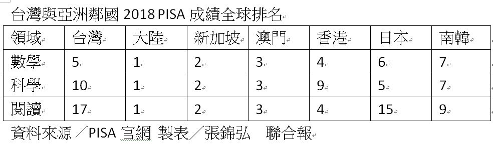 2018台灣及鄰近亞洲國家PISA成績全球排名。製表/張錦弘