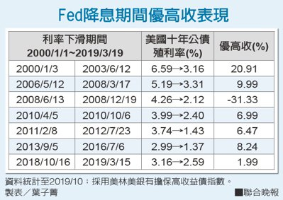Fed降息期間優高收表現 製表/葉子菁