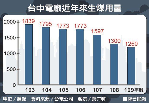 台中電廠近年來生煤用量。資料來源/台電公司 製表/葉卉軒
