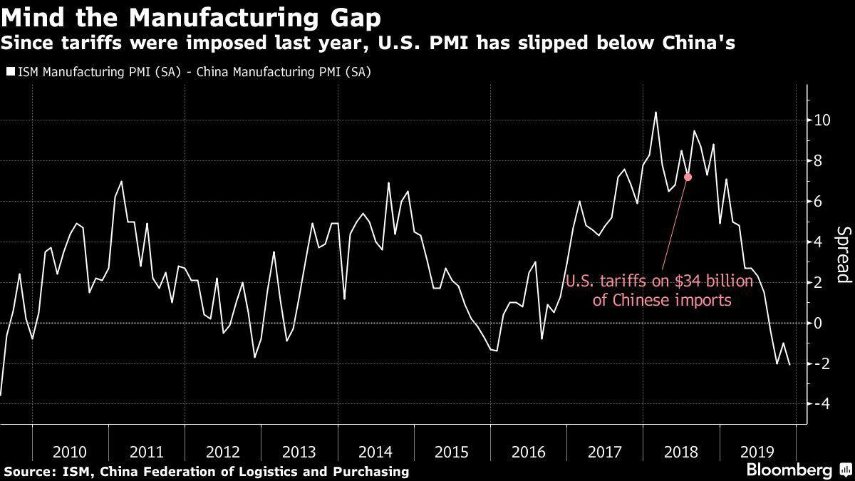 從這個角度看貿易戰 美國製造業是輸家供應管理協會(ISM)的美國PMI相...