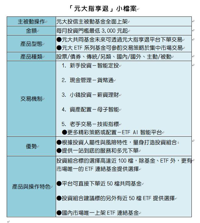 資料來源:元大投信
