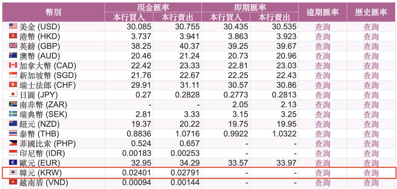 台銀今日牌告現金賣出匯價。圖/取自台灣銀行官網