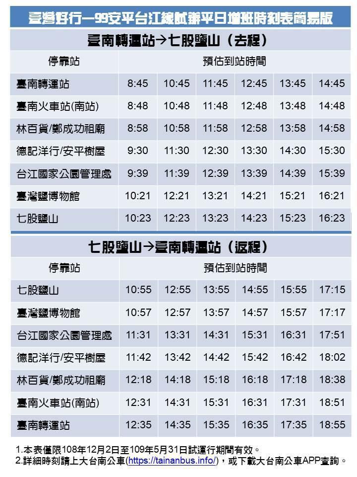 「台灣好行-99安平台江線」公車,增加為去返程各6班車,方便遊客搭乘。圖/台江國...